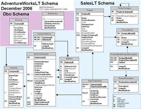 AdventureWorksLT ER Diagram